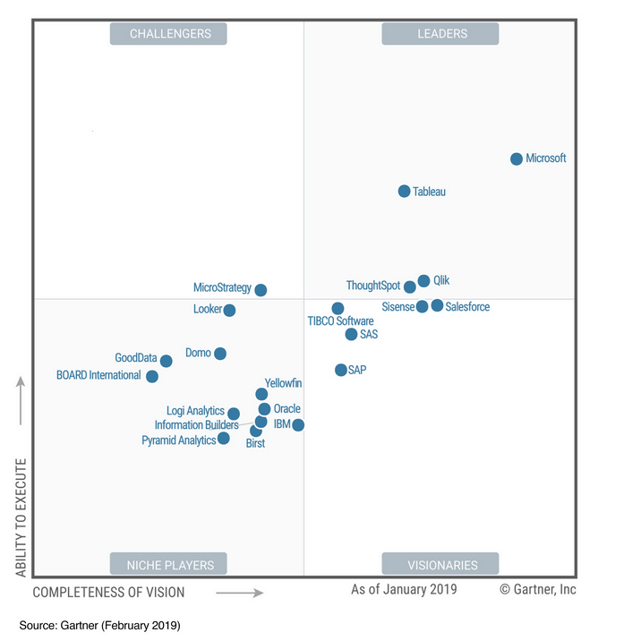 power BI Gartner 2019