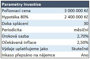 Investice do bytu - parametry investice