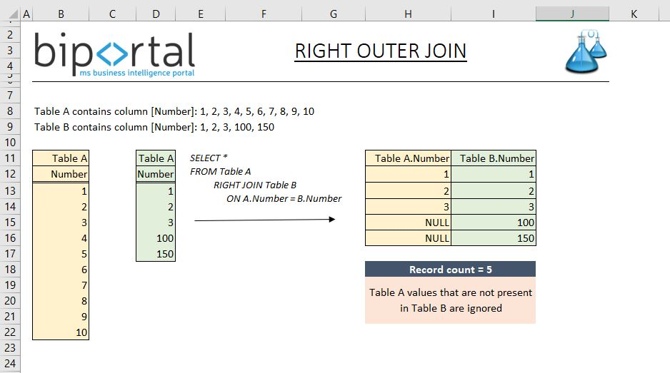 SQL RIGHT JOIN Example