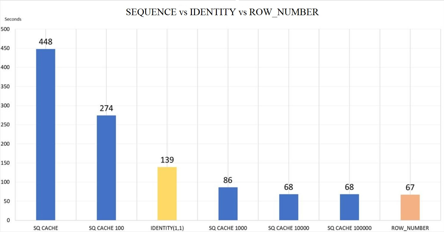 Sequence vs identity(1,1) vs row_number