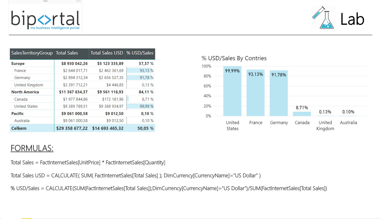 Function CALCULATE in DAX final example - power bi